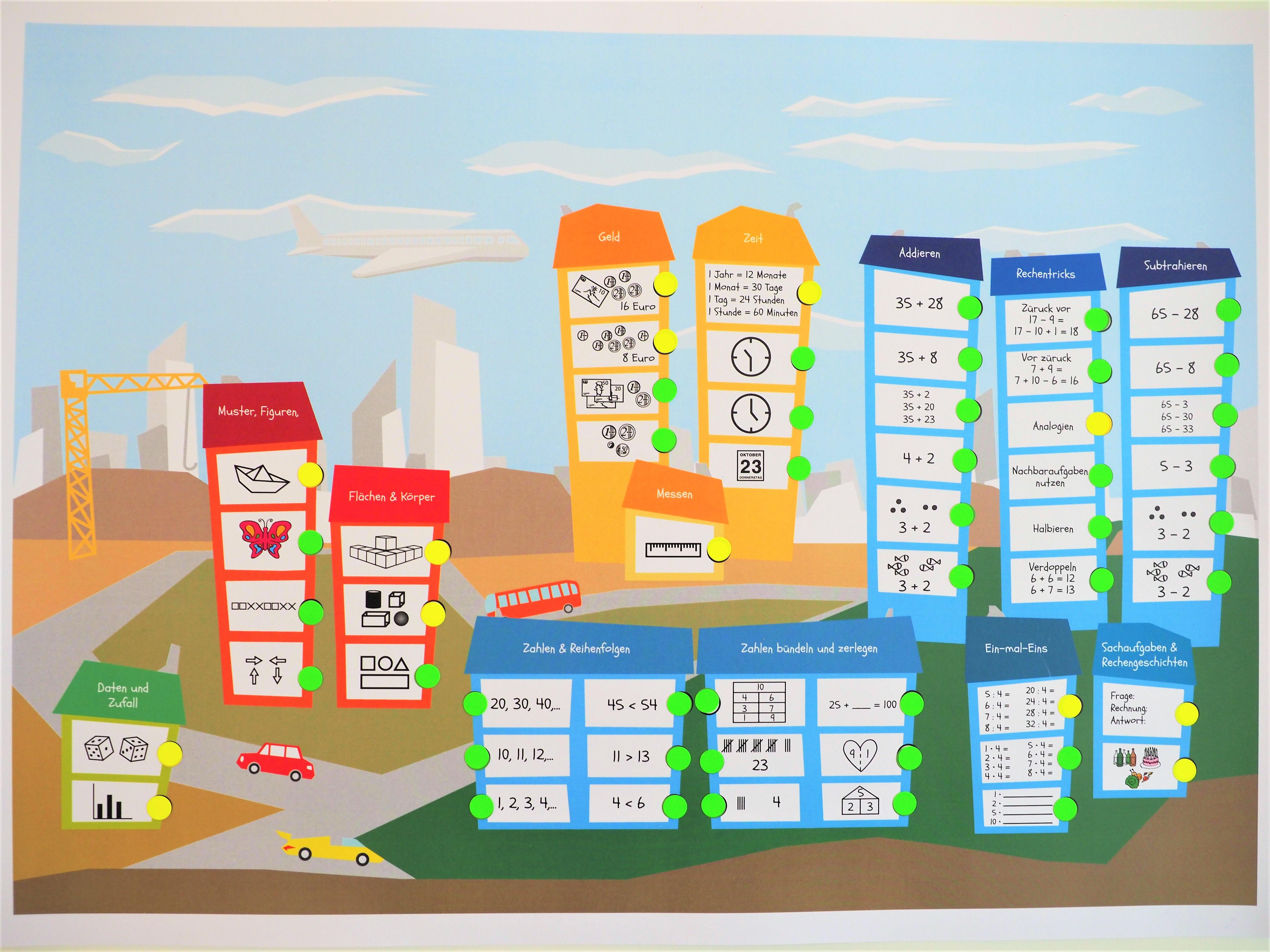 Kompetenzorientierte und übersichtsbezogene Lernlandkarte Grundschule