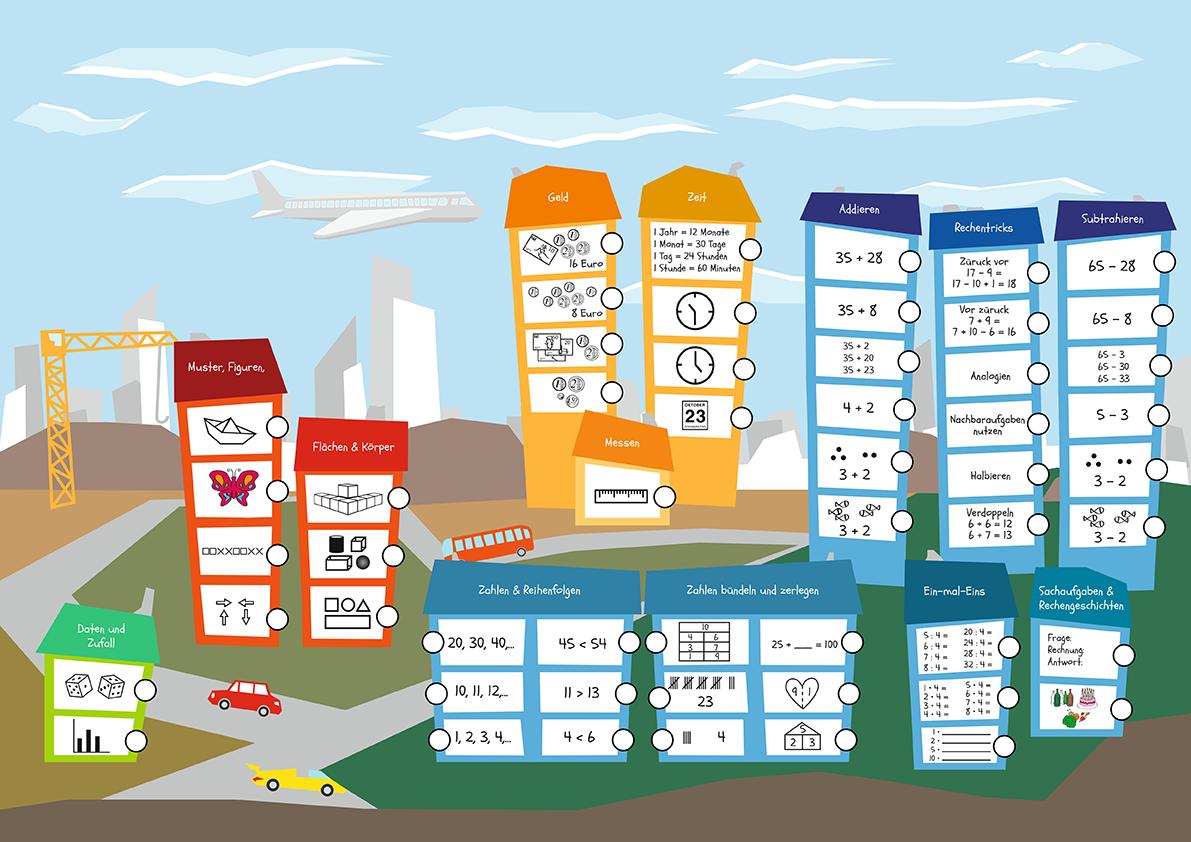 Beispiel für eine kompetenzorientierte übersichtsbezogene Lernlandkarte Grundschule